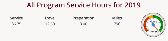 Service hours in 2019. 86.75 service hours, 12.5 travel hours, 3 prep hours, 796 miles. Total 102.25 hours.