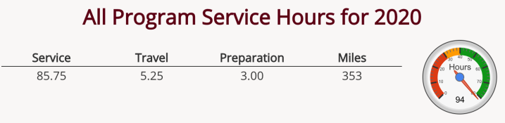 Screengrab from the hours tracking system showing 85.75 service hours, 5.25 travel hours, 3 prep hours, 353 miles, and 94 total hours.
